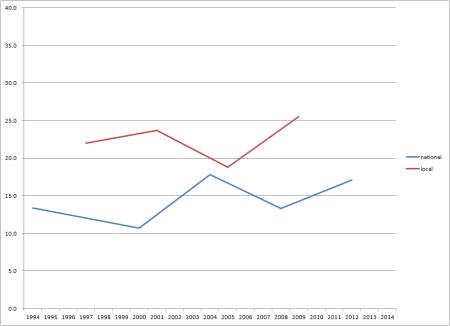 aborigines DPP vote growth pre 2014