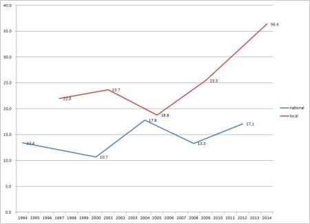 aborigines DPP vote growth