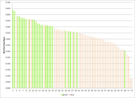 73 ly dists by 2012 tsai
