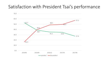Tsai approval